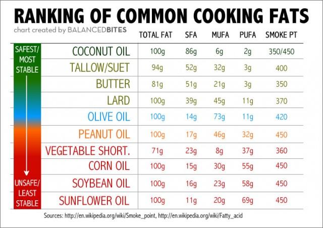 BalancedBites_CookingFats2-640x452