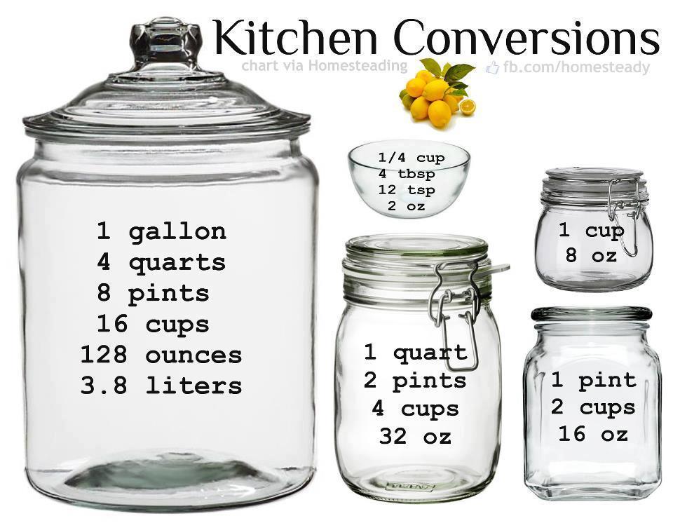 kitchen conversions